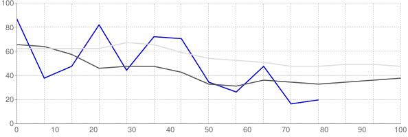 Rental vacancy rate in Minnesota